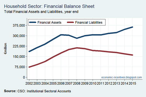 Financial Balance Sheet