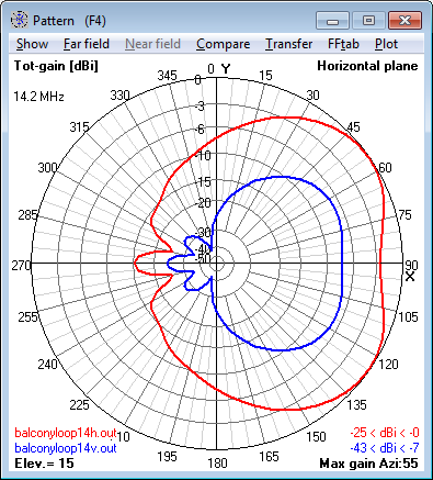 14.2 MHz Magnetic Loop Antenna - Azimuth                     radiation pattern at 15° elevation