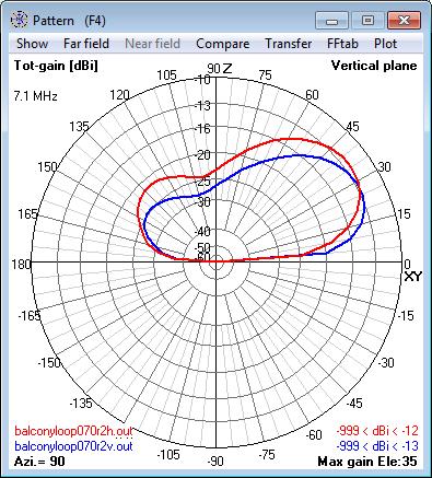 7.1 MHz Magnetic Loop Antenna at 8m (0.2 λ) -                     Elevation radiation pattern