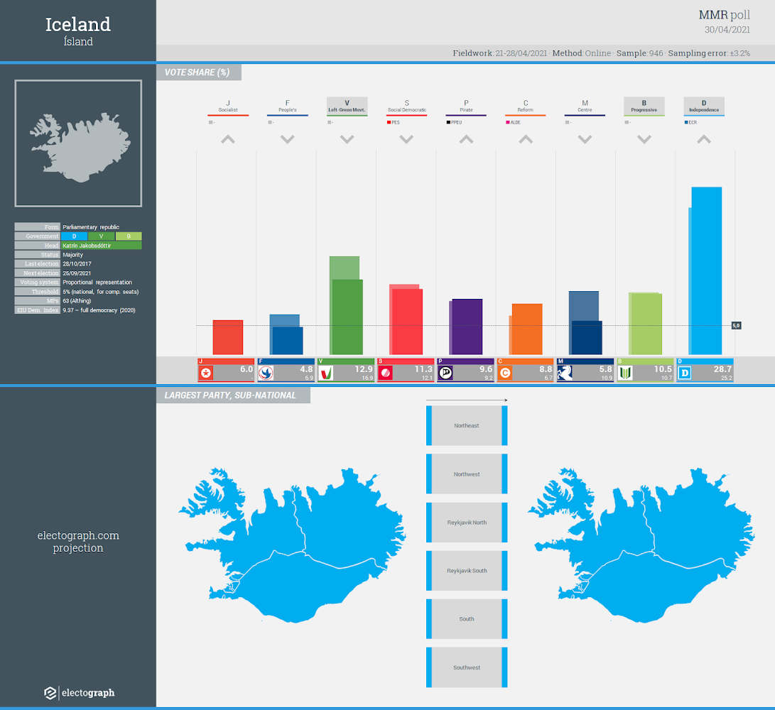 ICELAND: MMR poll chart, 30 April 2021