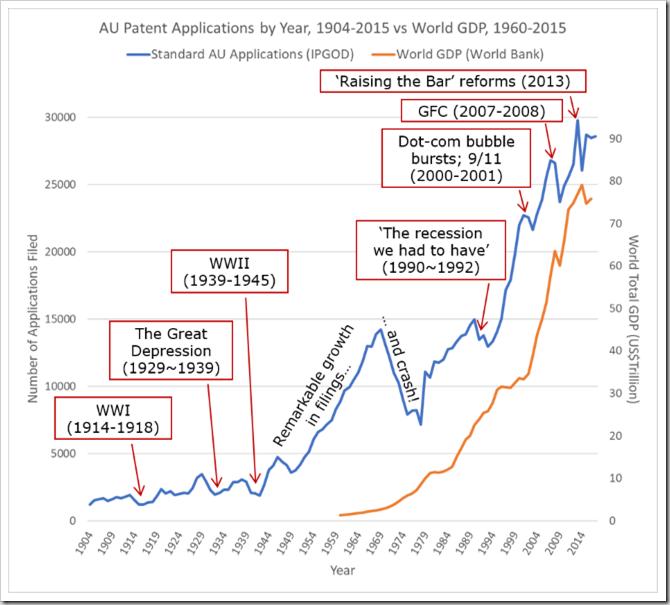 Patent filing timeline