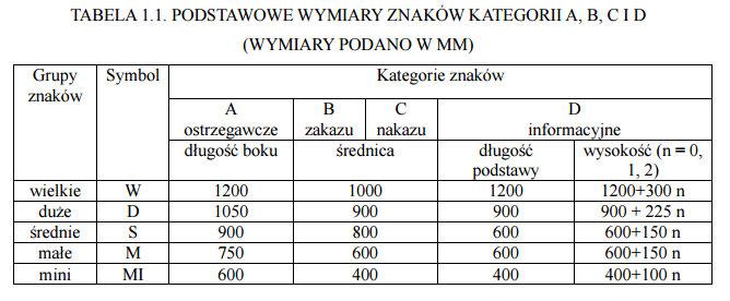 Tabela wielkości znaków i kategorii dróg na których będą one stawiane