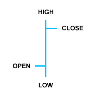belajar trading forex bar chart