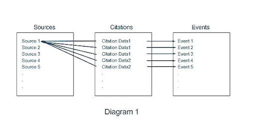Diagram 1 - Legacy Source/Citation Database Overview