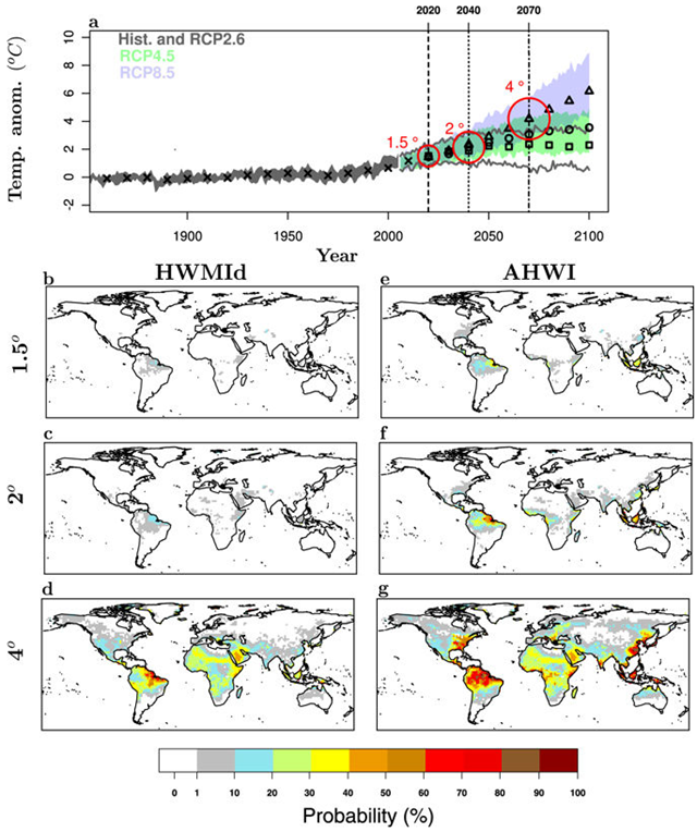 Probability of occurrence of extreme humid heat waves at different warming levels relative to 1861–1880. (a), Simulated global mean surface temperature increase as a function of time. Decadal model median over the historical period (1860–2010) are represented by black crosses. Decadal model median over the future period (2011–2100) for the three Representative Concentration Pathway (RCP2.6, RCP4.5 and RCP8.5) scenarios are represented by black squares, circle and triangles, respectively. (b–d), Probability of occurrence of heat waves with magnitude greater than the maximum magnitude detected in Russia in 2010 (HWMId>60) calculated at each grid point for all model years with global mean temperature anomaly relative to 1861–1880 between 1.4° and 1.6° (1.5° warming level, see method), 1.9°–2.1° (2° warming level) and 3.9°–4.1° (4° warming level), respectively. e-g, as b-d but for humid heat waves and the relative Apparent Heat Wave Index (AHWI>60). Graphic: Russo, et al., 2017 / Scientific Reports