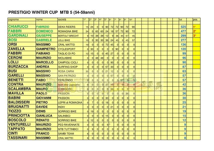 [Classifica-PRESTIGIO-WINTER-CUP-2017-MTB-%2B-CX-009%5B6%5D]