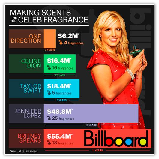Digital Music Chart | Billboard