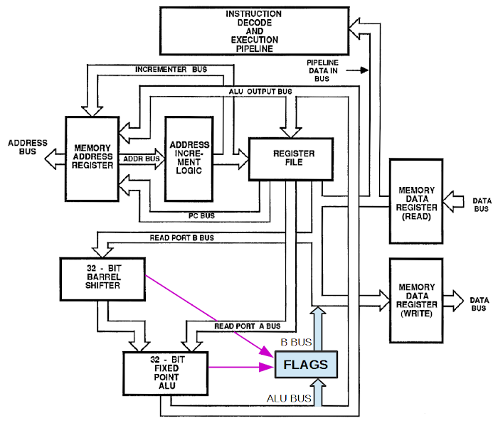 Block diagram of the ARM1 processor showing the flags.