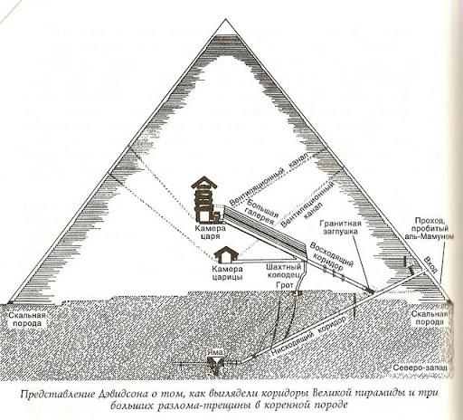 Принцип пирамид