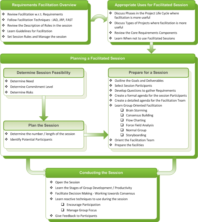 Requirements Facilitation Skills for a BA ~ Business Analysis