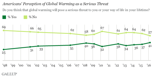 Americans' perception of global warming as a serious threat, 1998-2016. Graphic: Gallup