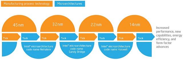 Với khung thời gian này, Intel sẽ chuyển từ mô hình