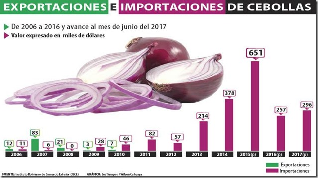Bolivia pasa de exportador a importador de cebolla