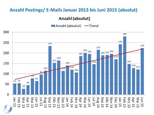 Entwicklung des Freizeittreffs bis Juni 2015