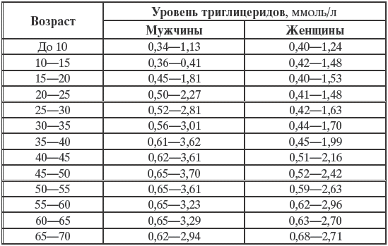 Показатели нормы сахара и холестерина в крови у мужчин