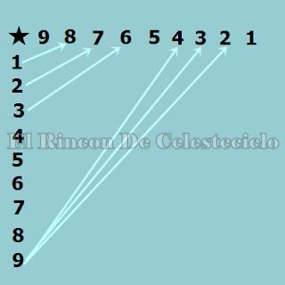 Truco para aprender la tabla del 9