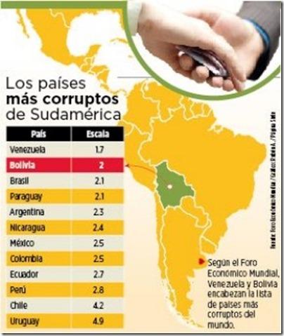 Foro Económico Mundial: Bolivia entre países con más corrupción