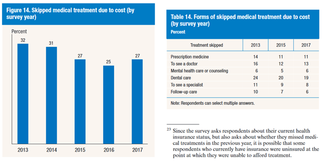 Skipped medical treatment due to cost (by survey year) and forms of skipped medical treatment due to cost (percent, by survey year), from 'Report on the Economic Well-Being
