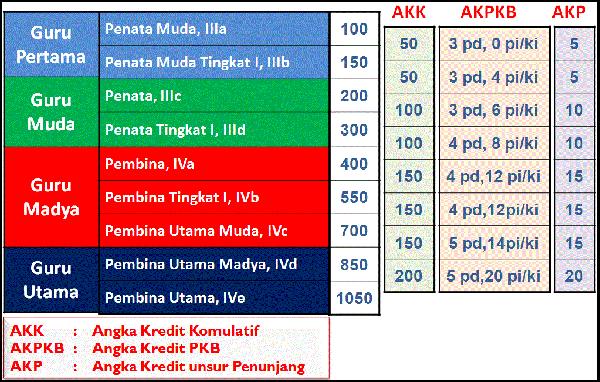 Tabel Kebutuhan Angka Kredit Guru PNS.