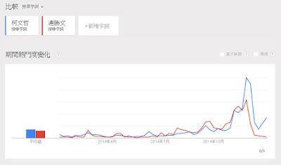 柯文哲 vs 連勝文 網路搜尋趨勢圖