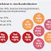 تقرير يبرز بأن أكثر من نصف مليون شخص عاطل عن العمل في النمسا بسبب الوباء