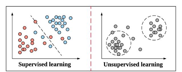 Machine Learning supervisado vs no supervisado