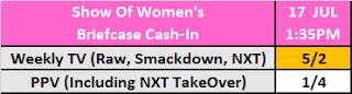 Women's MITB 2021 Betting: Show Of Cash-In?