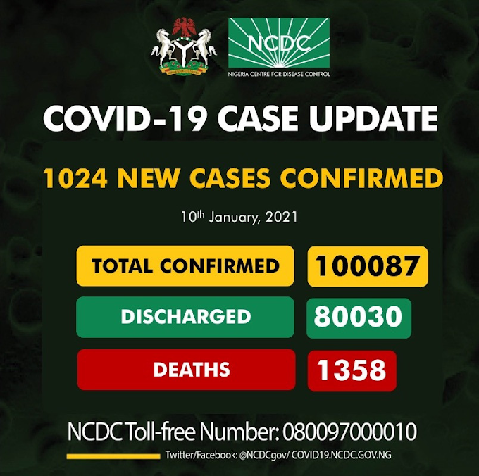#COVID19: Nigeria Recorded 1,024 New Cases As Toll Surpass 100,000