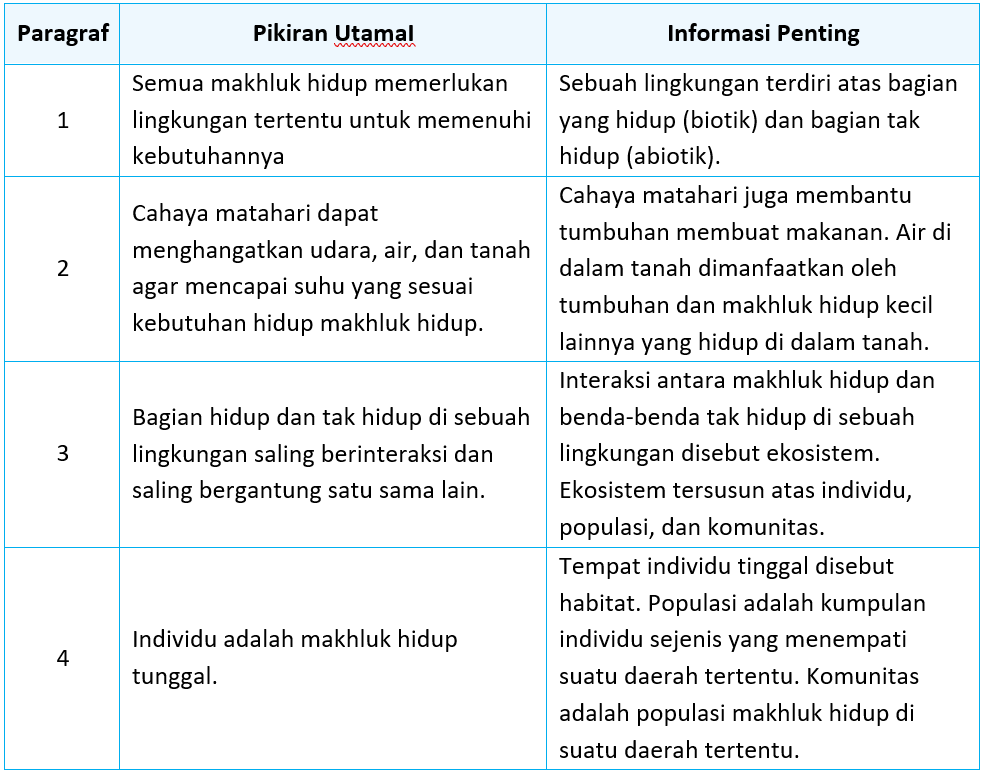 Kunci Jawaban Halaman 2, 4, 6, 7, 8 Tema 5 Kelas 5