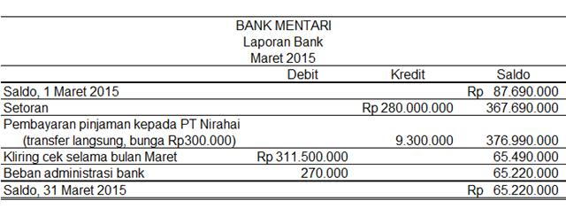 Laporan bank PT Mentari