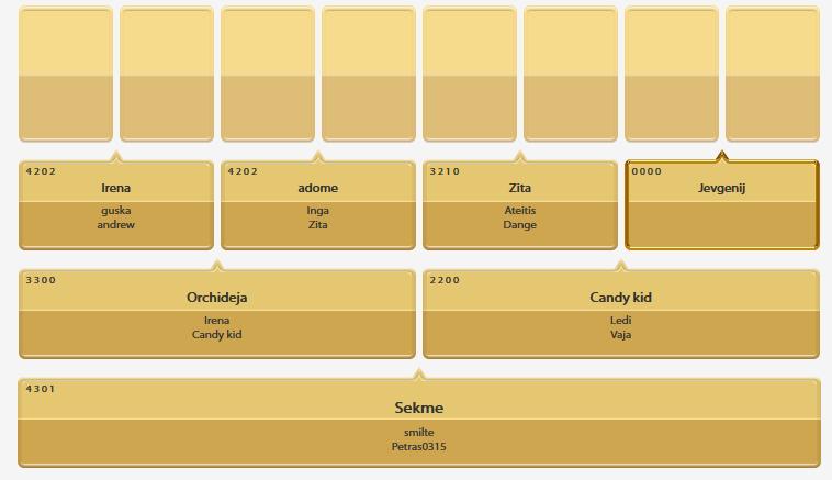 GoldSet Standard