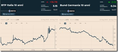 Btp Italia e Bund Germania nell'ultima settimana