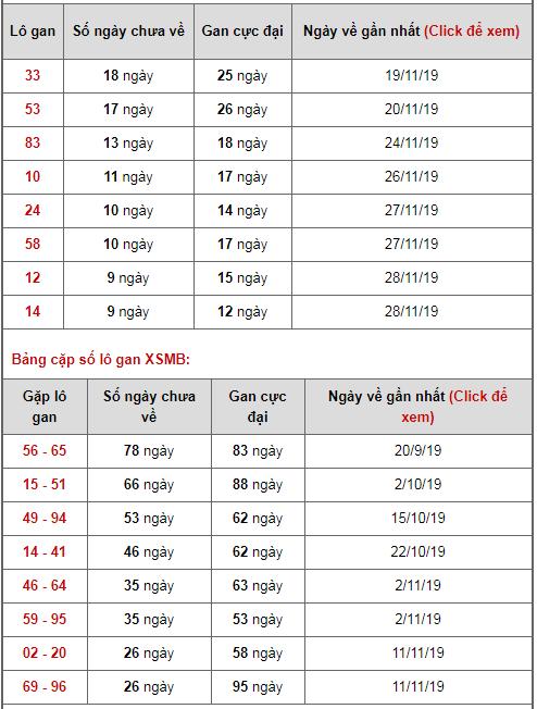 Bảng thống kê lô gan ngày 08/12/2019
