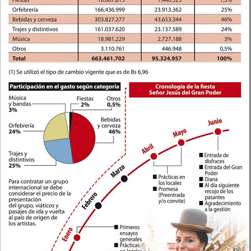 La Paz: Gran Poder duplica el dinero que mueve 'al ritmo' de la morenada