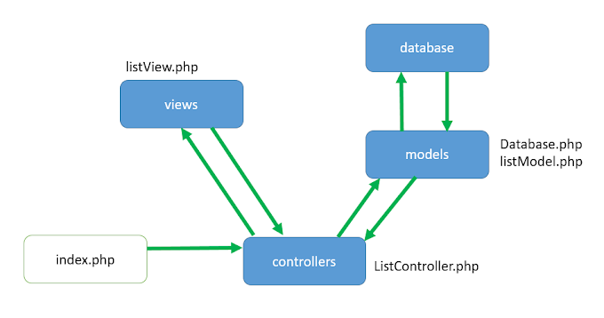 PHP MVC Code Example Basic - Khải TK
