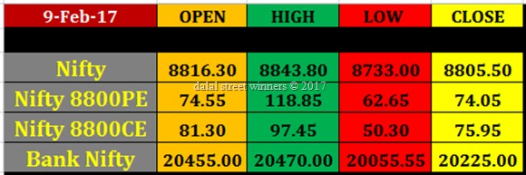 Today's stock Market closing rates 9 feb 2017