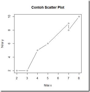 "Scatter plot yang diberi atribut type=""b"""