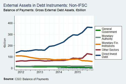 External Assets in Debt by Sector