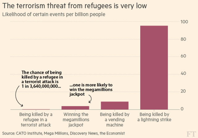 Likelihood of being killed by a refugee in the U.S. compared with other events, such as lightning strikes and being killed by a vending machine. Graphic: Financial Times