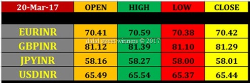Today's currency Market closing rates 20 march 2017