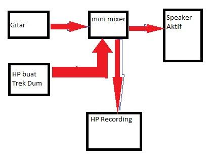 rangkaian wiring sederhana