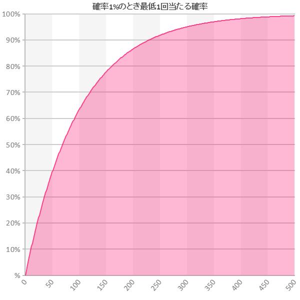 確率1%のとき最低1回当たる確率