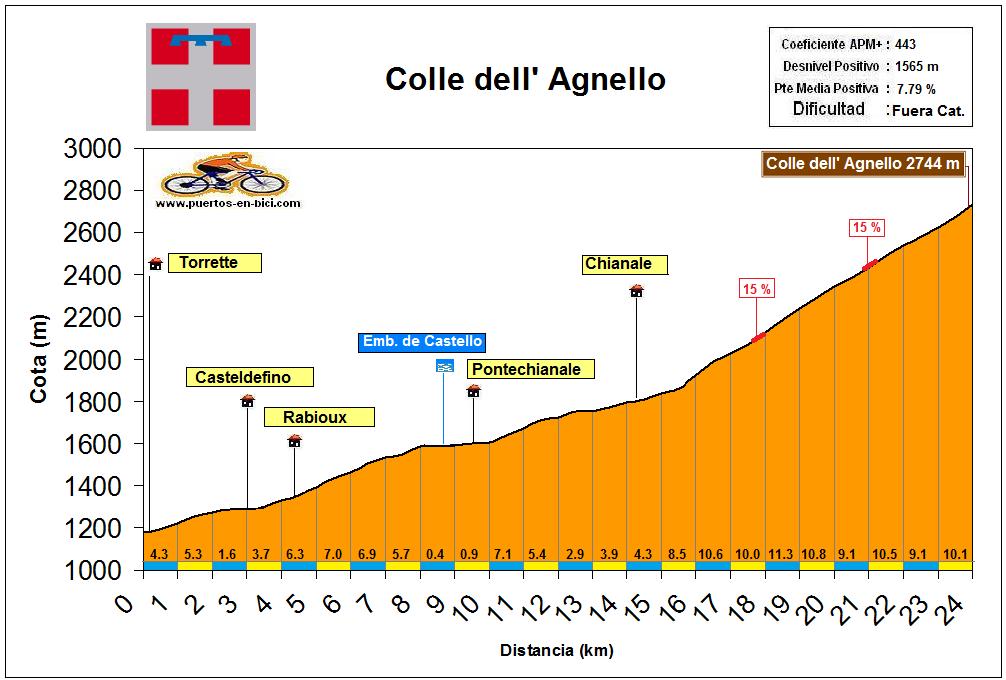 Altimetría Colle dell' Agnello