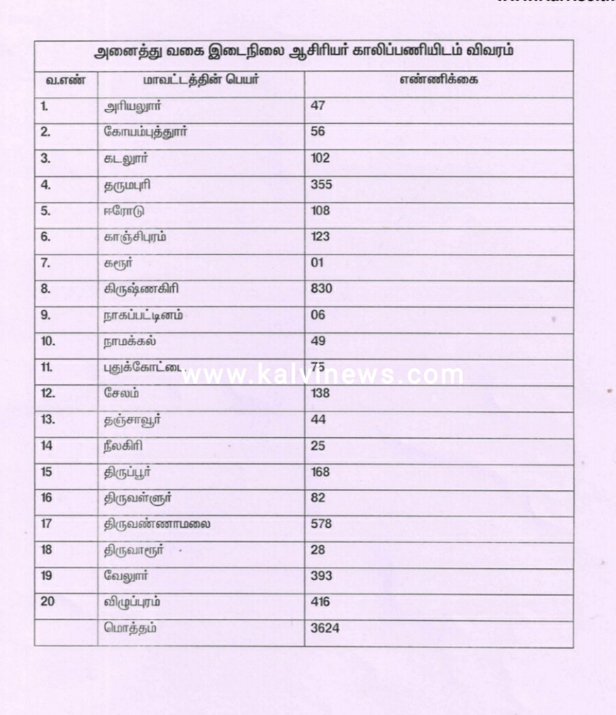 All District Secondary Grade Teachers Vacancy List ( Districts Wise)