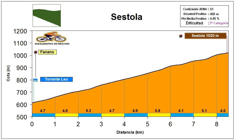 Altimetría Perfil Sestola