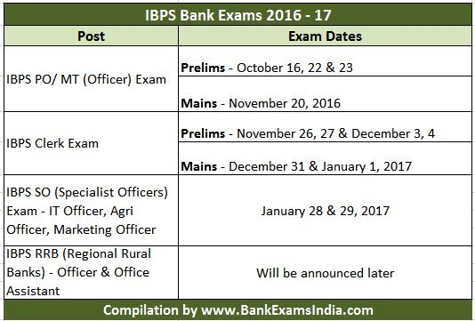 ibps bank exams 2016 calendar,When is the next IBPS PO Exam 2016,Next IBPS Clerk Exam 2016,bps upcoming bank exams 2015,next po exam in 2015,next clerk exam in 2015,upcoming bank exams in 2015-16,ibps changes bank exam pattern,When to apply for IBPS bank exams 2016