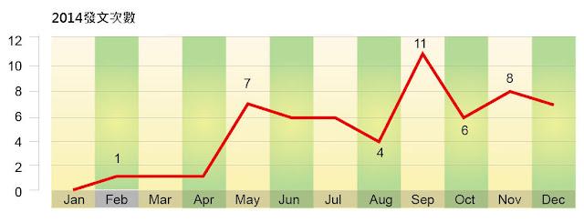 圖二、Disney park's profile2014年發文頻率