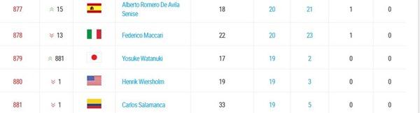 Singles Rankings as of 11 April 2016
