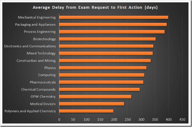 Examination delays