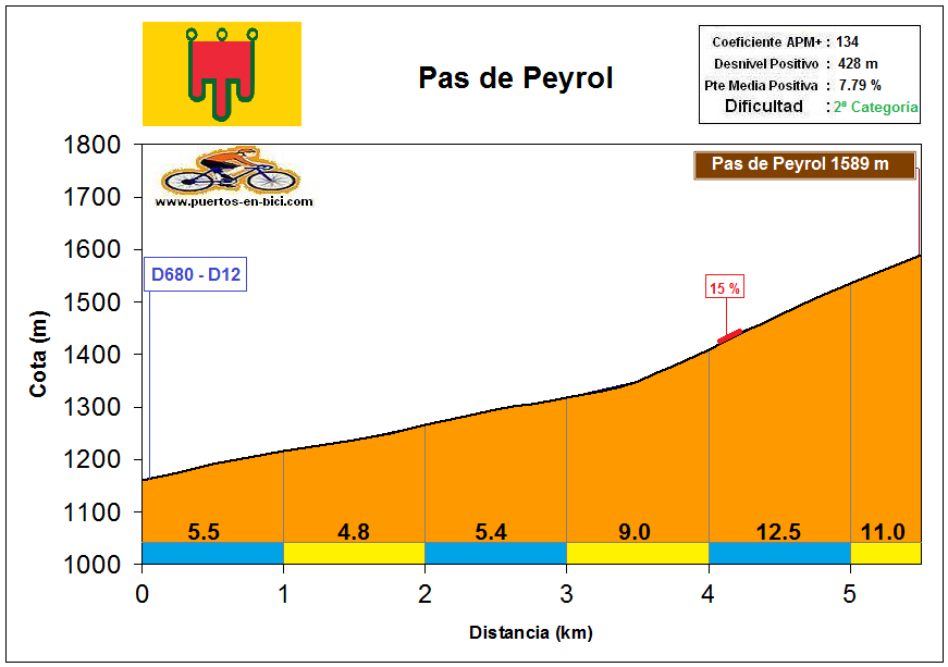 Altimetría Pas de Peyrol